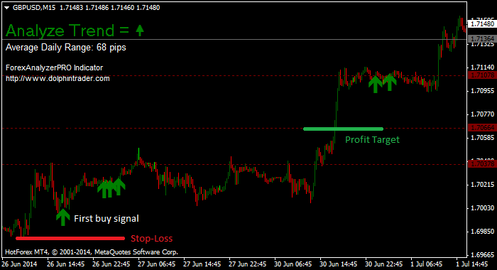 Forex win loss ratio