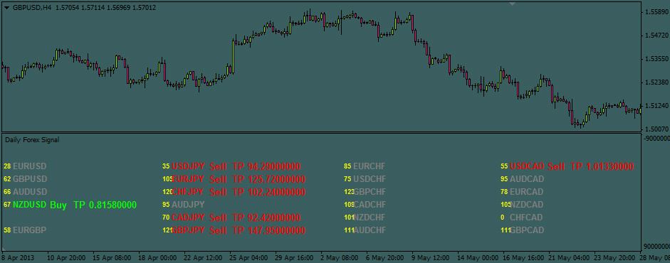 Torgo modified with QQE Alert Trading System – Forexobroker