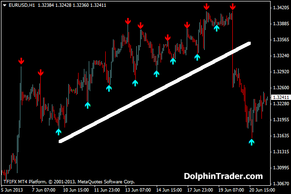 Binary options arrow indicator 4