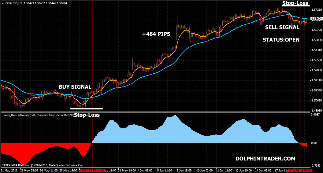 Forex trading strategies 2013