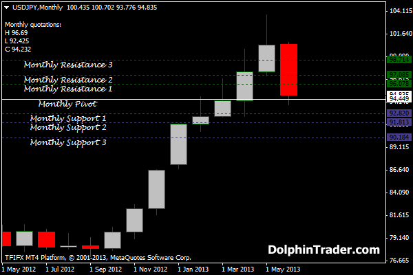 Forex monthly pivot indicator