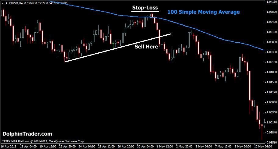Forex 100 moving average strategy