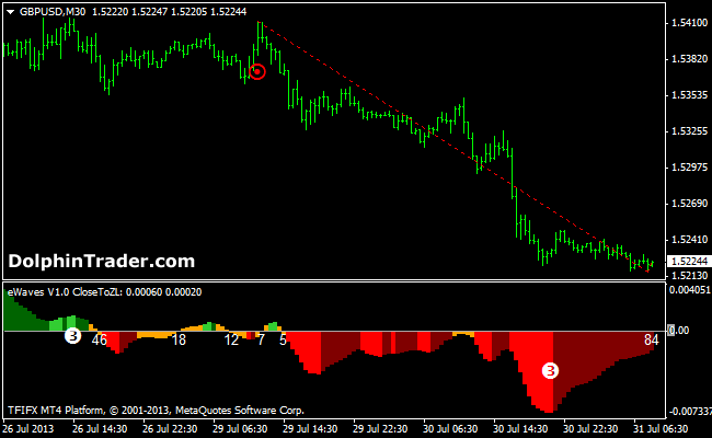 eWaves V1 Metatrader 4 Indicator