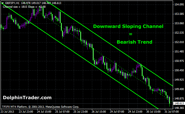 ForexChannel Metatrader 4 Indicator