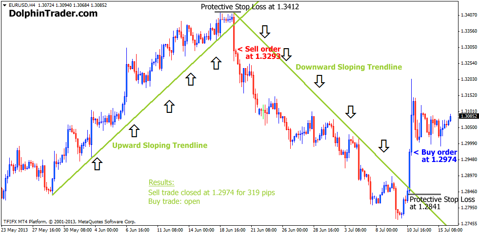 Trading strategie open trade lines