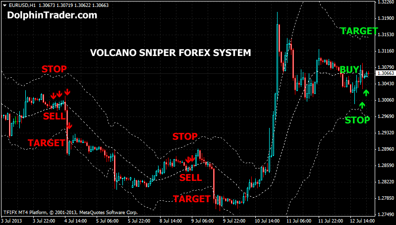 Sniper forex indicator free download