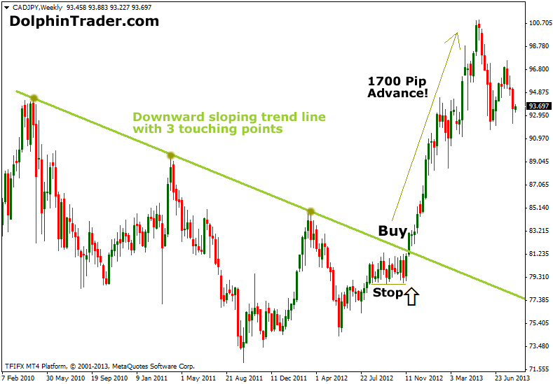 Drawing trend lines forex
