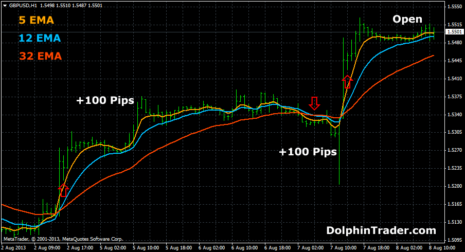 Fast Exponential Moving Averages (EMA) Forex Strategy