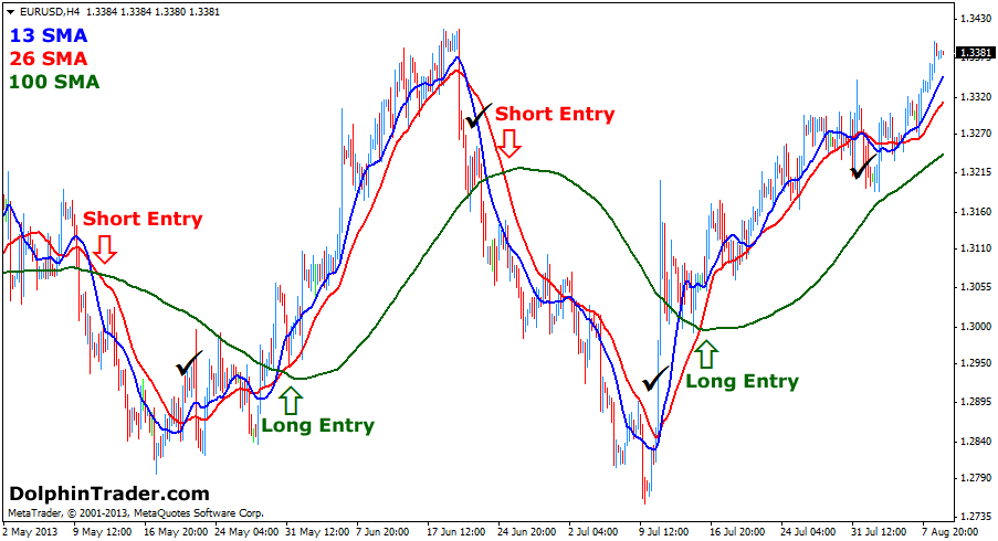 Slow Moving Averages (SMA) Crossover Forex Strategy