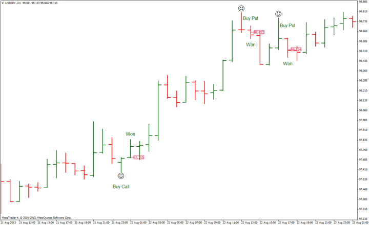 Binary options chart reading