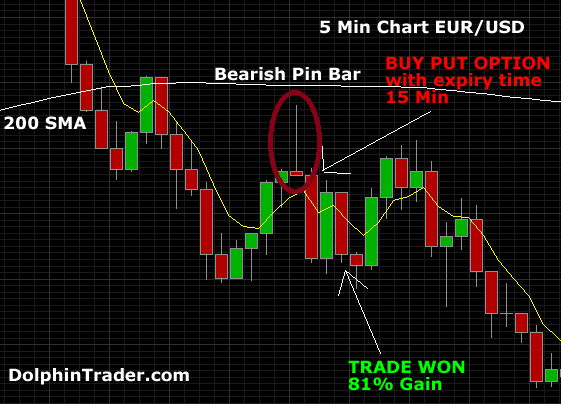 Pinbar strategy for binary options
