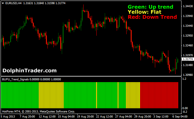 Latest forex indicators 2013