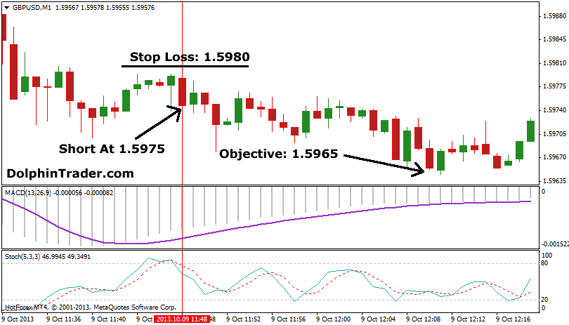 Top 10 forex scalping strategies