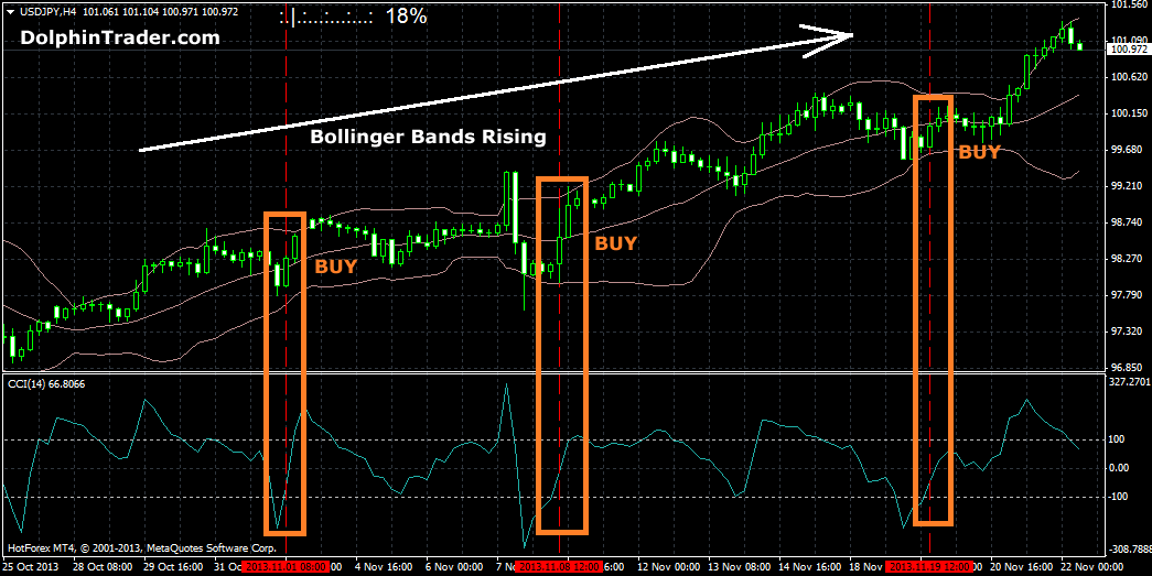 Trading strategies using bollinger bands