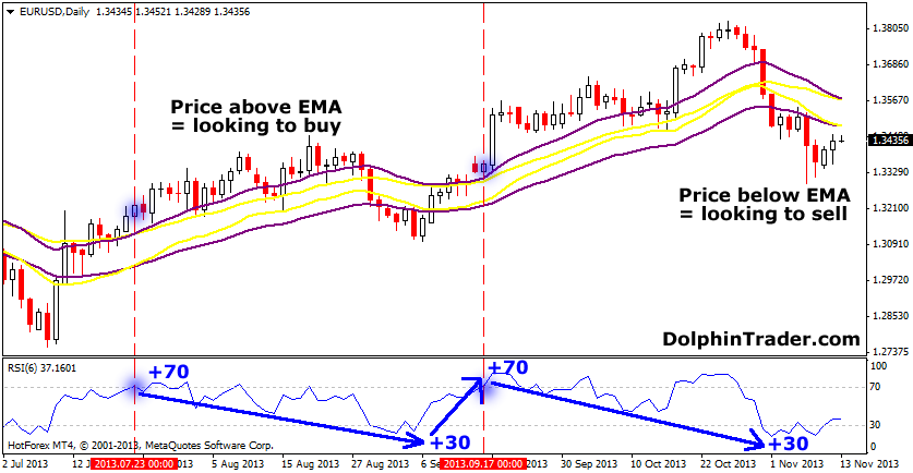 forex rsi chart trading using