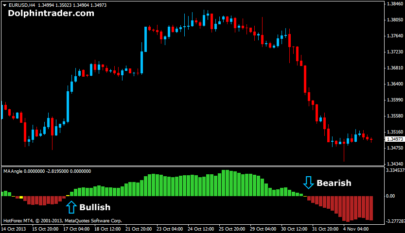 Binary option metatrader 4 indicator