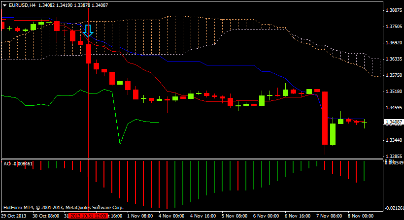Awesome indicator system forex