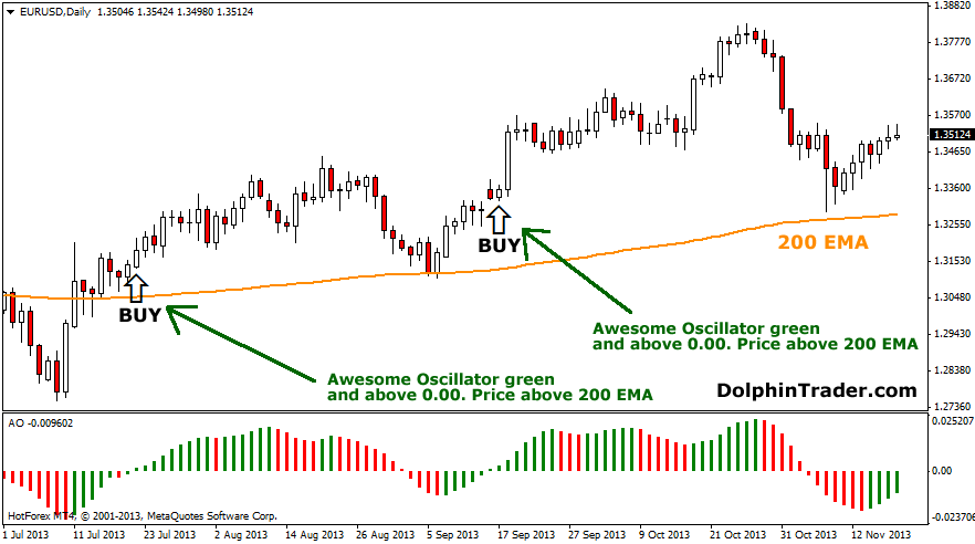 Forex awesome oscillator strategy