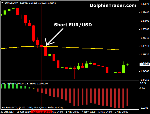 1 hour forex indicator