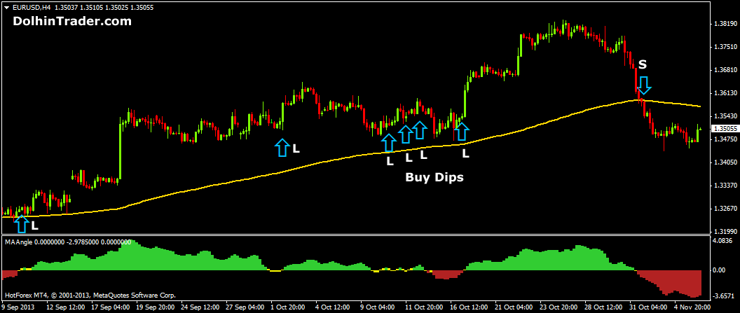 Profitable 1 hour forex strategy