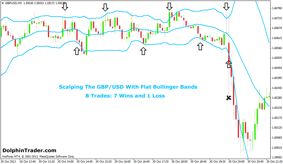 What is the best bollinger bands settings