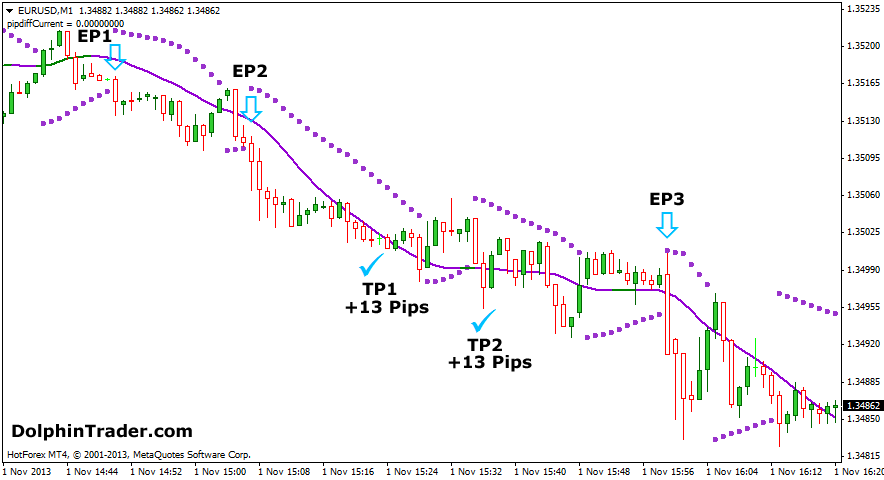 Forex moving average scalping strategy