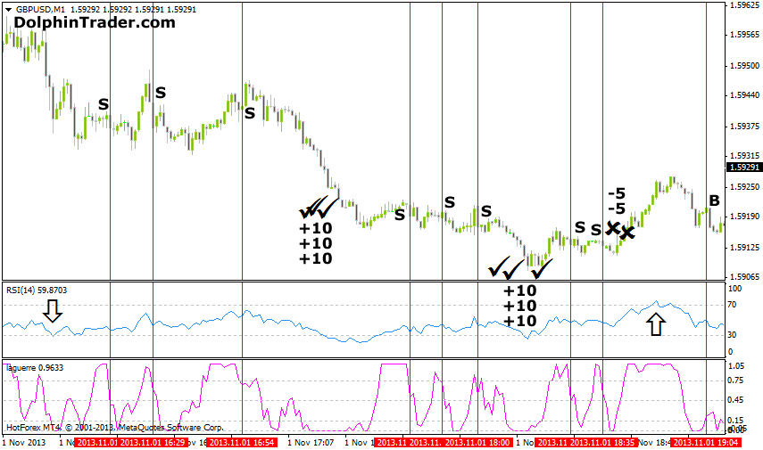My forex scalping strategy