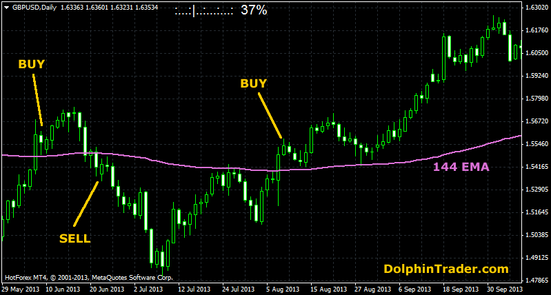 Most simple forex strategy