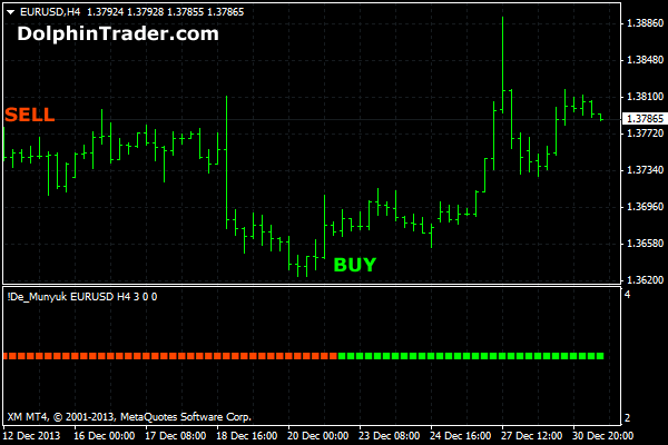 BUY SELL FOREX INDICATOR for METATRADER 4 - YouTube