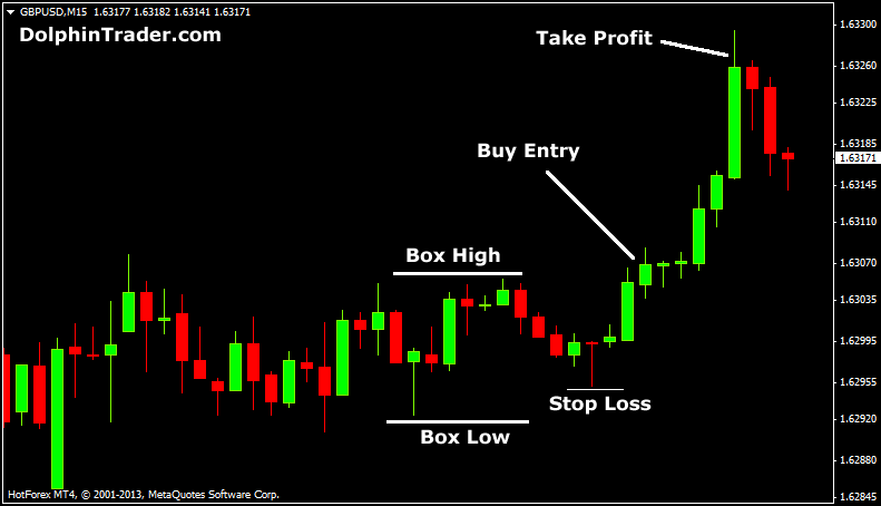 GBP/USD Box Method
