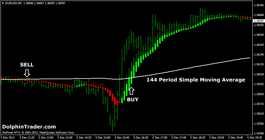 Simple 4 hour forex strategy