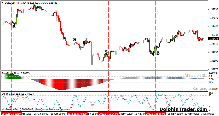 Forex Slope Strategy With Stochastic Oscillator