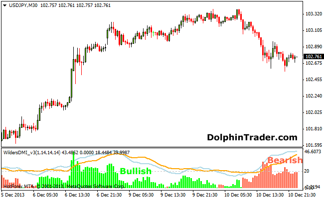 Wilders DMI Metatrader 4 Indicator
