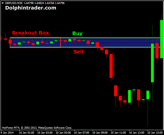 The Stochastic Cross Alert Forex Trading Strategy