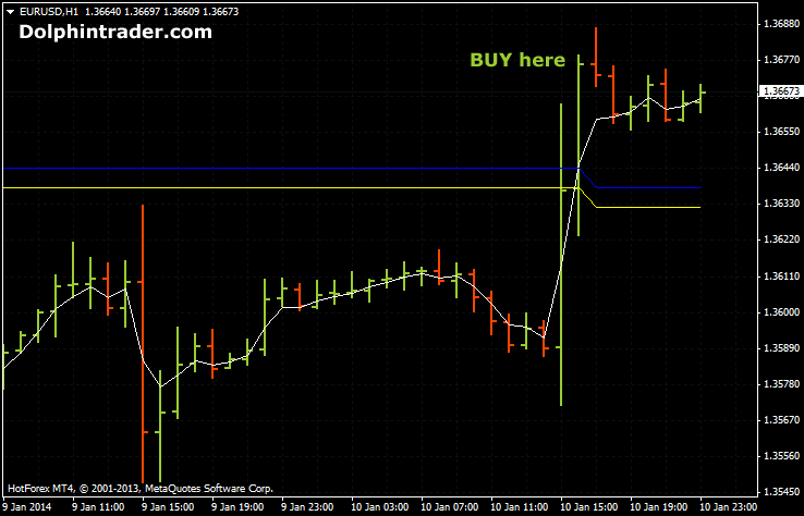 Easy forex scalping system
