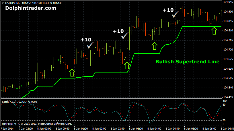 Forex scalping strategies 2012