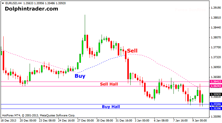 Forex Sunrise Metatrader 4 Indicator