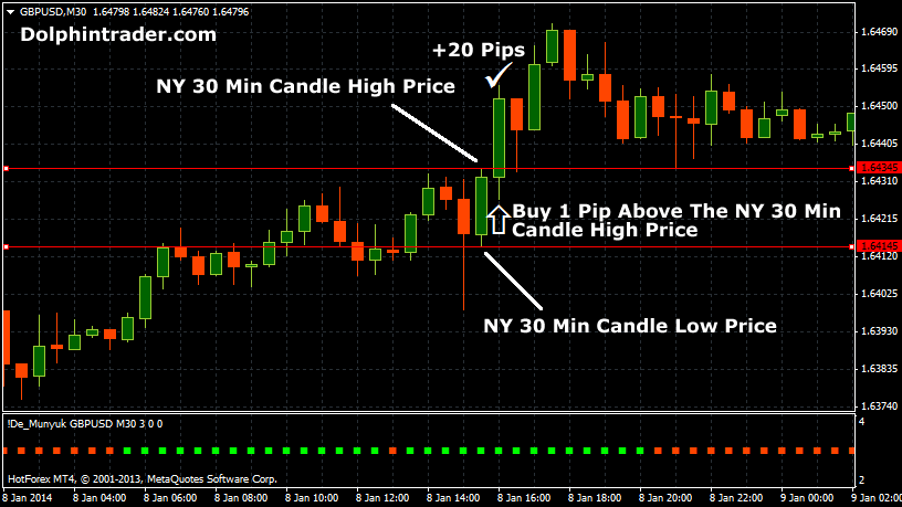 First hour trading strategy