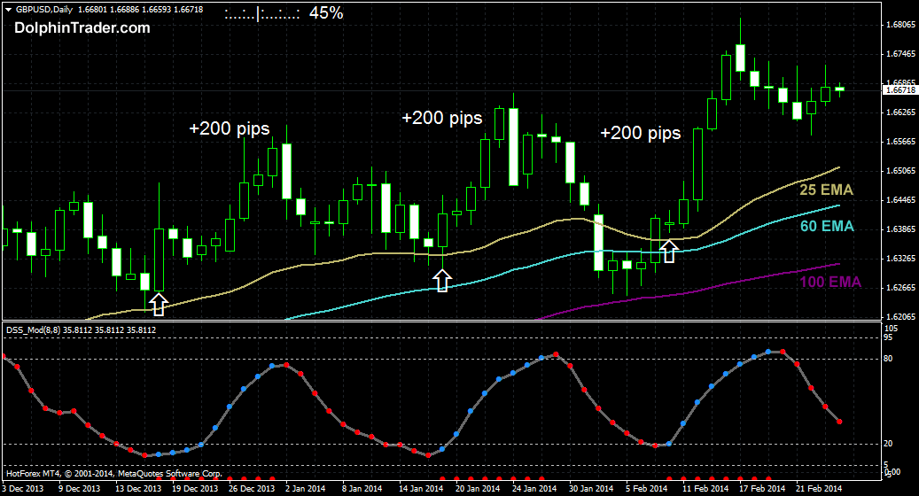 200 Pips Daily Forex Chart Strategy With 3 EMA's