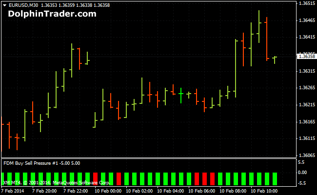 Forex Buy Sell Pressure Metatrader 4 Indicator