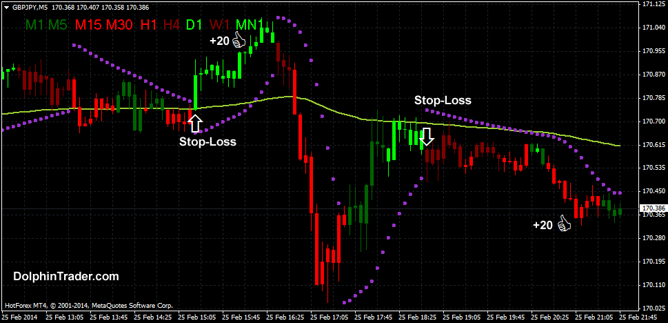 Secrets of success of forex scalping