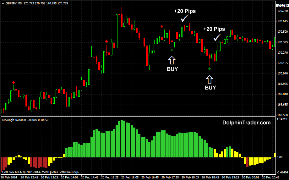 Define forex scalping