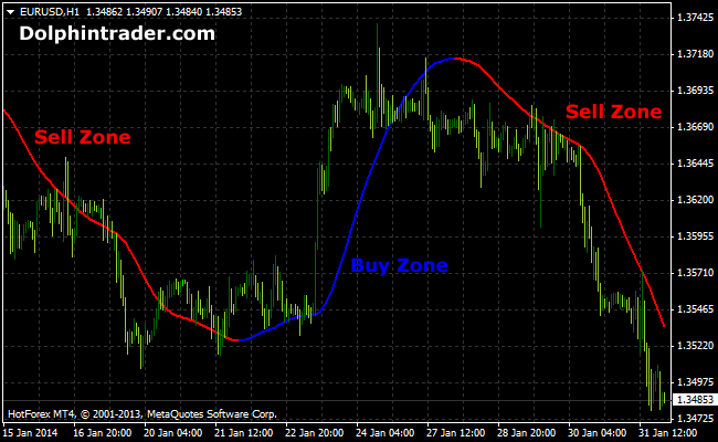 Forex trend analysis tools