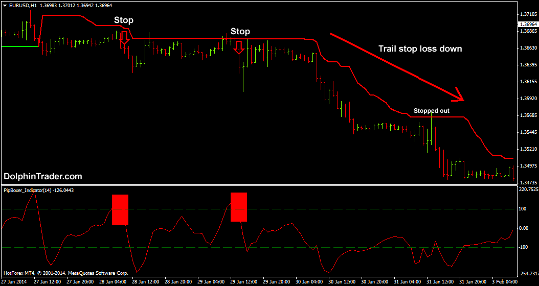 Simple Forex Trend Trading Strategy With Trend Following Indicator And Pipboxer