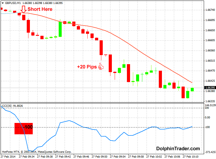 Short term fx trading strategies