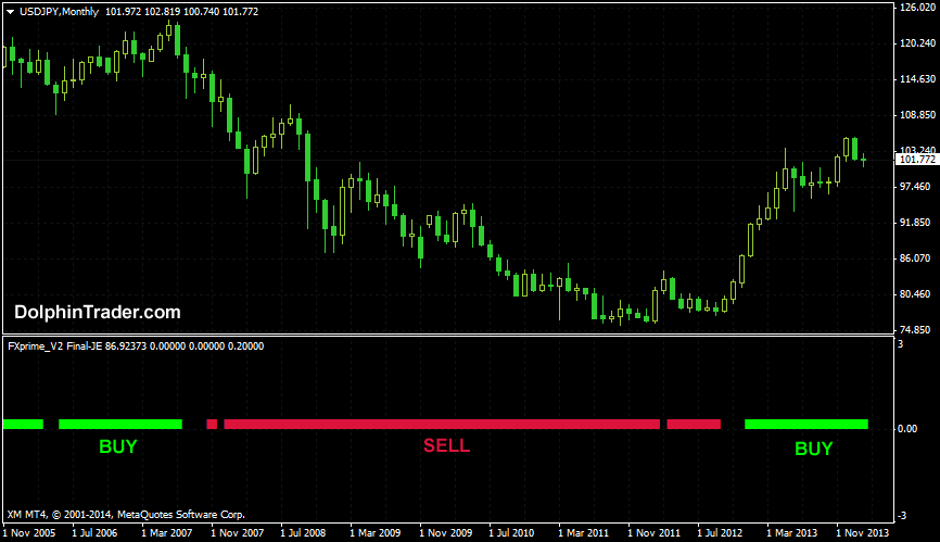 Forex u turn indicator indicates