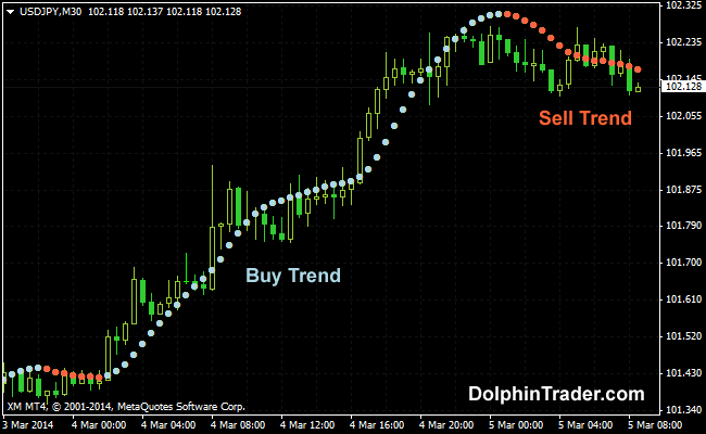 Buying forex online