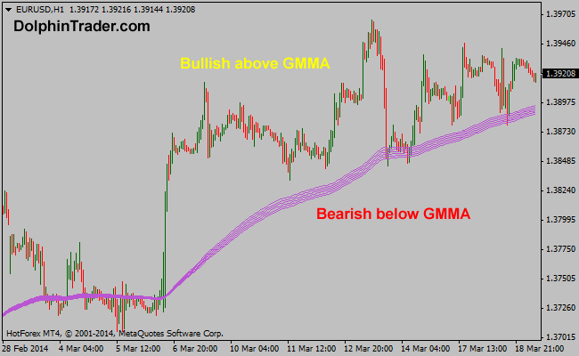 145 EMA – 170 EMA Guppy Multi Moving Average Metatrader 4 Indicator