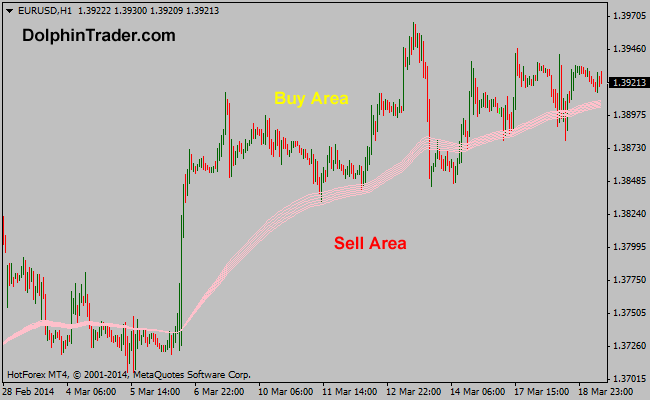 Simple guppie multi moving average forex system