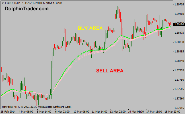 71 EMA – 90 EMA Guppy Multi Moving Average Metatrader 4 Indicator